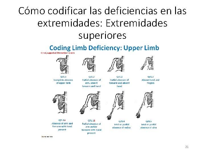 Cómo codificar las deficiencias en las extremidades: Extremidades superiores 21
