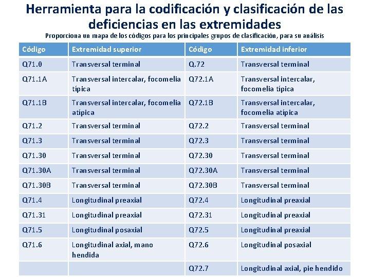 Herramienta para la codificación y clasificación de las deficiencias en las extremidades Proporciona un