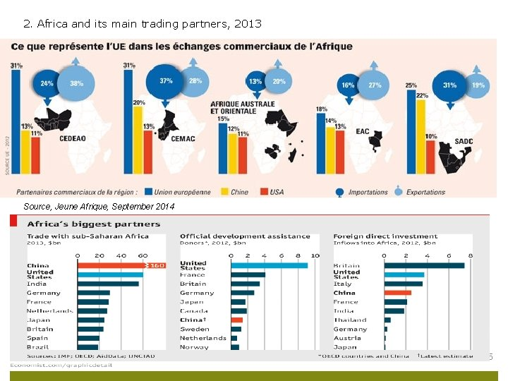 2. Africa and its main trading partners, 2013 Source, Jeune Afrique, September 2014 ECDPM