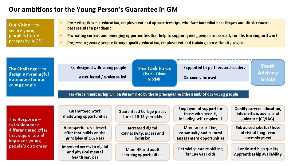 Our ambitions for the Young Person's Guarantee in GM Our Vision – to secure