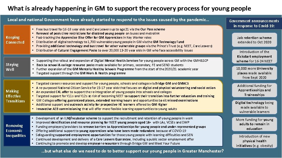 What is already happening in GM to support the recovery process for young people
