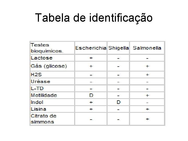 Tabela de identificação