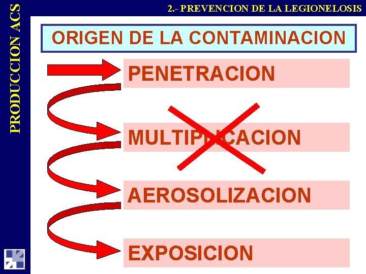 PRODUCCION ACS 2. - PREVENCION DE LA LEGIONELOSIS ORIGEN DE LA CONTAMINACION PENETRACION MULTIPLICACION