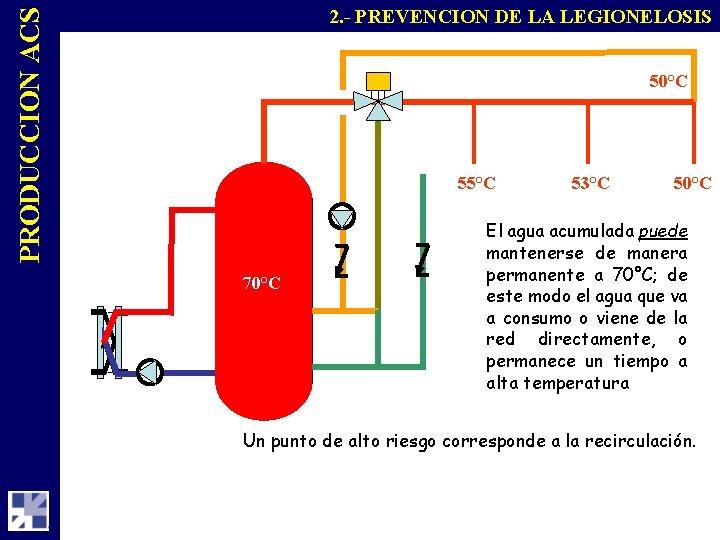 PRODUCCION ACS 2. - PREVENCION DE LA LEGIONELOSIS 50°C 55°C 70°C 53°C 50°C El