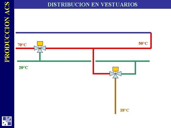PRODUCCION ACS DISTRIBUCION EN VESTUARIOS 50°C 70°C 20°C 38°C