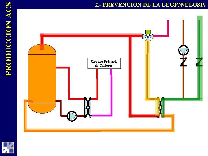 PRODUCCION ACS 2. - PREVENCION DE LA LEGIONELOSIS Circuito Primario de Calderas.