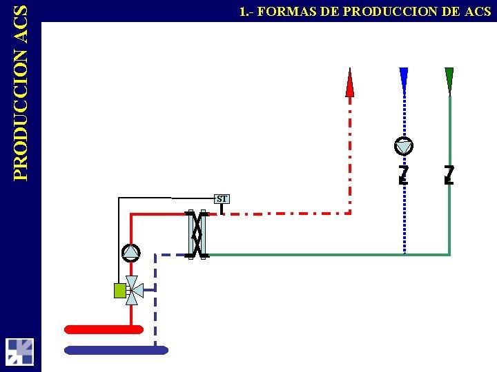 PRODUCCION ACS 1. - FORMAS DE PRODUCCION DE ACS ST