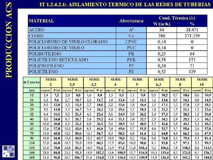 PRODUCCION ACS IT 1. 2. 4. 2. 1: AISLAMIENTO TERMICO DE LAS REDES DE