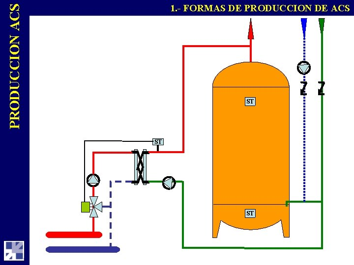PRODUCCION ACS 1. - FORMAS DE PRODUCCION DE ACS ST ST ST
