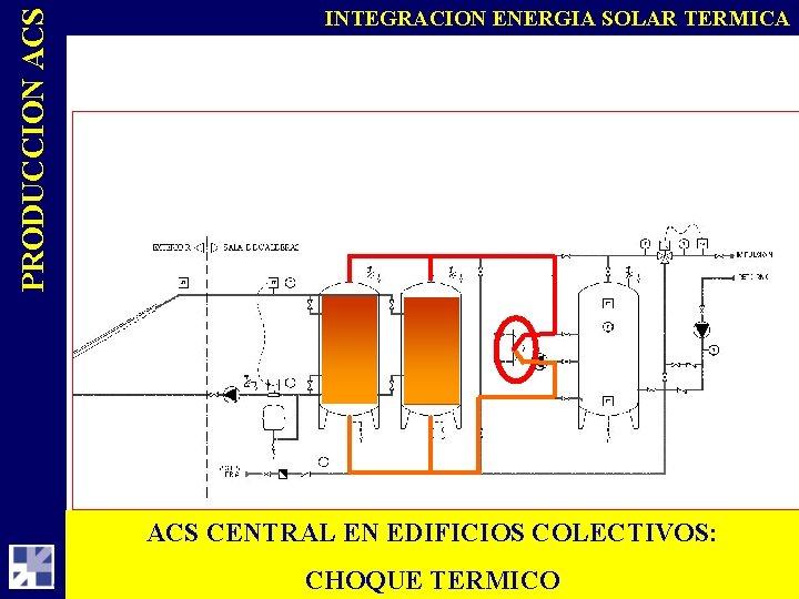 PRODUCCION ACS INTEGRACION ENERGIA SOLAR TERMICA ACS CENTRAL EN EDIFICIOS COLECTIVOS: CHOQUE TERMICO