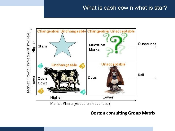 What is cash cow n what is star? Boston consulting Group Matrix