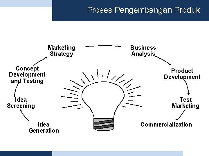 Proses Pengembangan Produk Marketing Strategy Concept Development and Testing Idea Screening Idea Generation Business