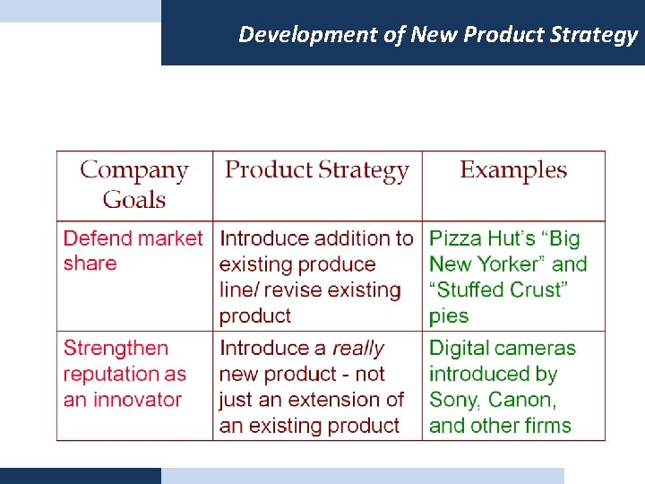Development of New Product Strategy