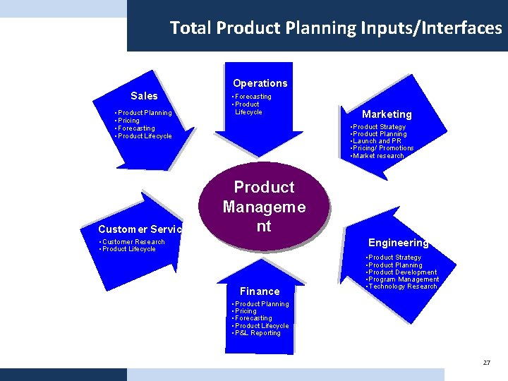 Total Product Planning Inputs/Interfaces Operations Sales • Product Planning • Pricing • Forecasting •