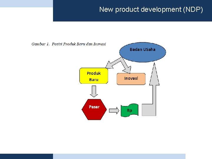 New product development (NDP)