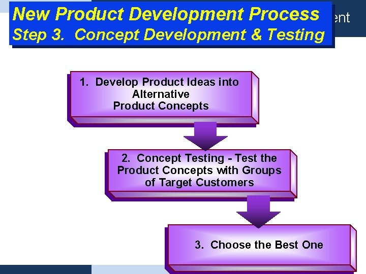 New Product Development Process Definisi Product planning management Step 3. Concept Development & Testing