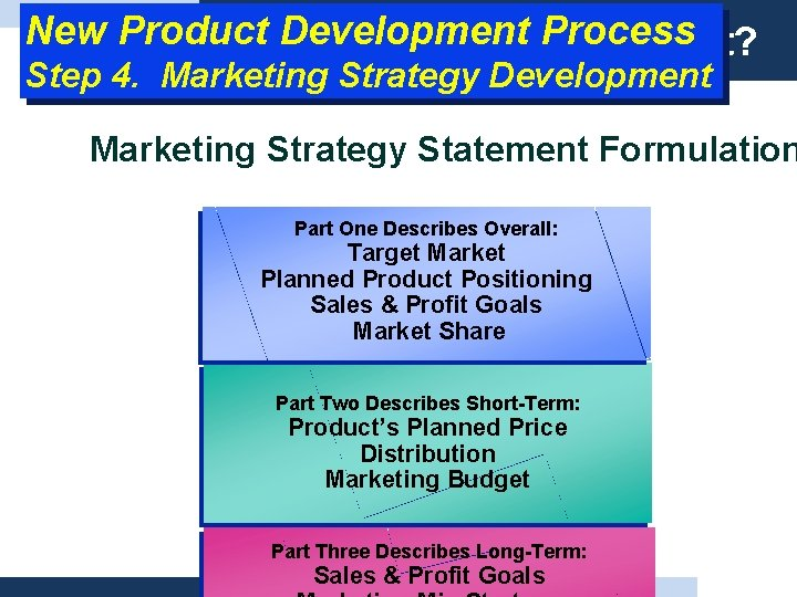 New Product Development What Process is product? Step 4. Marketing Strategy Development Marketing Strategy