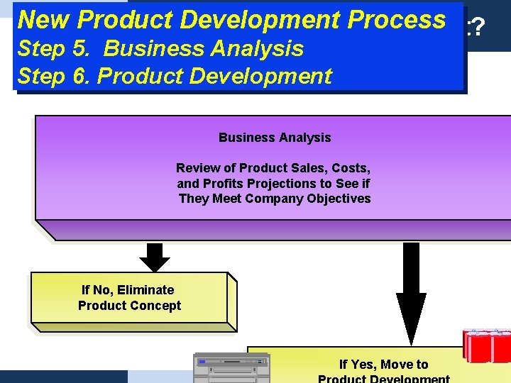 New Product Development What Process is product? Step 5. Business Analysis Step 6. Product