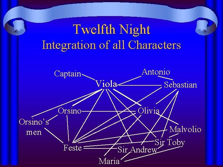 Twelfth Night Integration of all Characters Captain Orsino's men Feste Viola Antonio Sebastian Olivia
