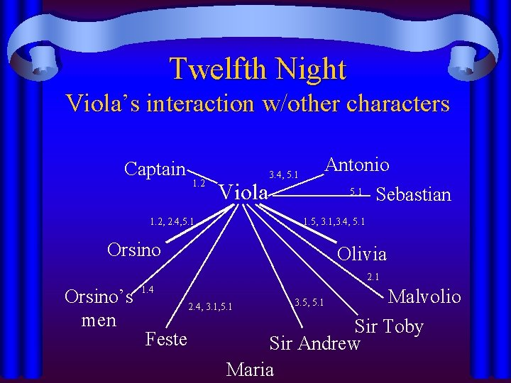 Twelfth Night Viola's interaction w/other characters Captain 1. 2 Viola 1. 2, 2. 4,