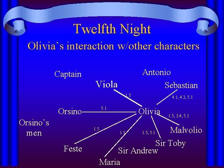 Twelfth Night Olivia's interaction w/other characters Captain Antonio Sebastian Viola 1. 5 5. 1