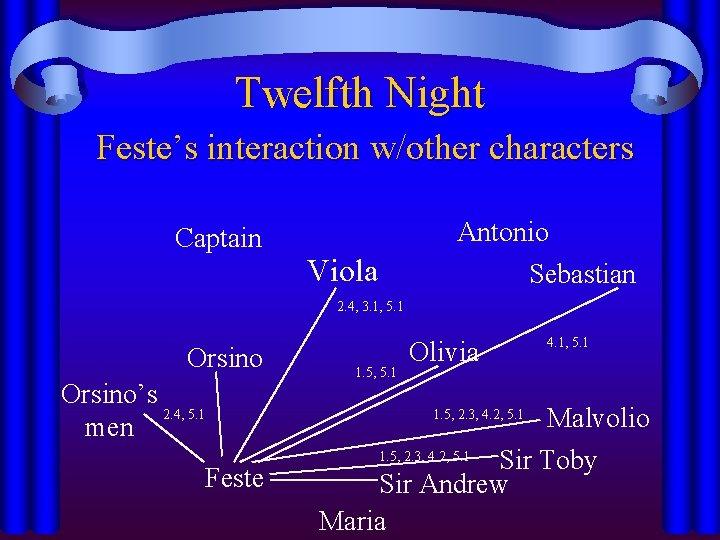 Twelfth Night Feste's interaction w/other characters Captain Viola Antonio Sebastian 2. 4, 3. 1,