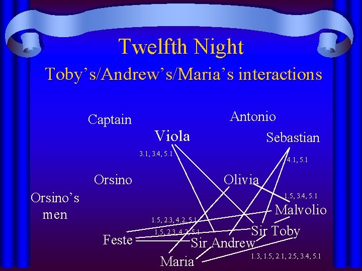Twelfth Night Toby's/Andrew's/Maria's interactions Captain Viola Antonio Sebastian 3. 1, 3. 4, 5. 1