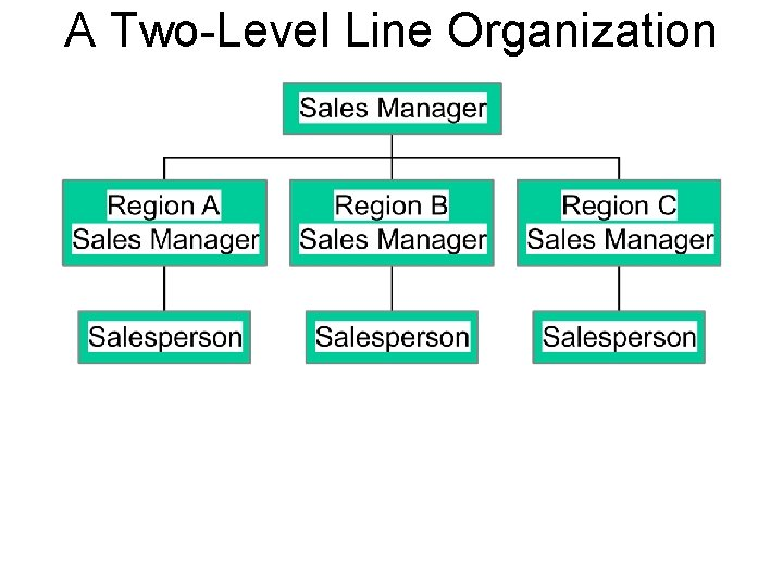 A Two-Level Line Organization