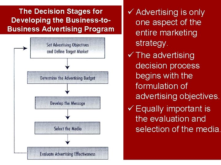 The Decision Stages for Developing the Business-to. Business Advertising Program ü Advertising is only