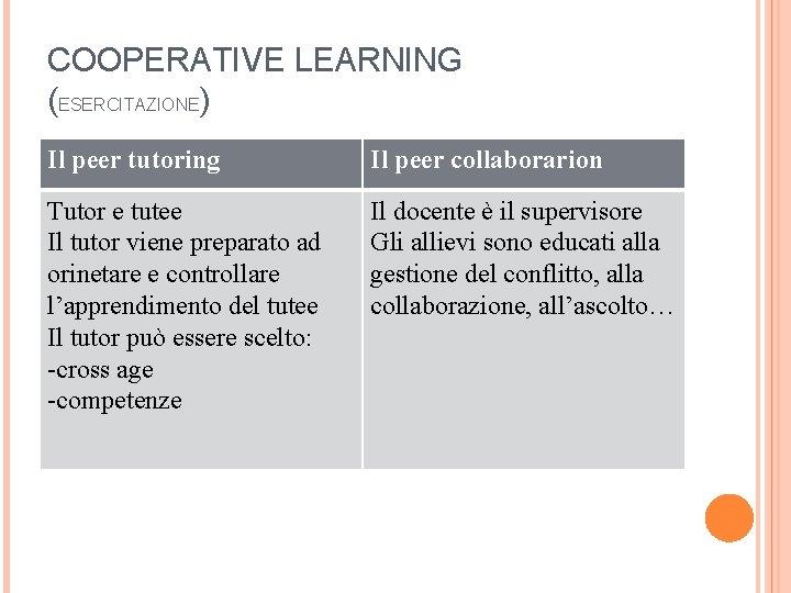 COOPERATIVE LEARNING (ESERCITAZIONE) Il peer tutoring Il peer collaborarion Tutor e tutee Il tutor