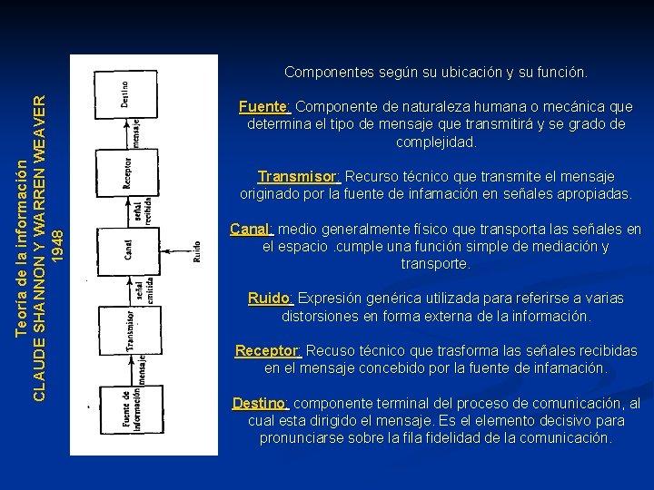 Teoría de la información CLAUDE SHANNON Y WARREN WEAVER 1948 Componentes según su ubicación