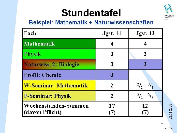 Stundentafel Beispiel: Mathematik + Naturwissenschaften Jgst. 11 Jgst. 12 Mathematik 4 4 Physik 3