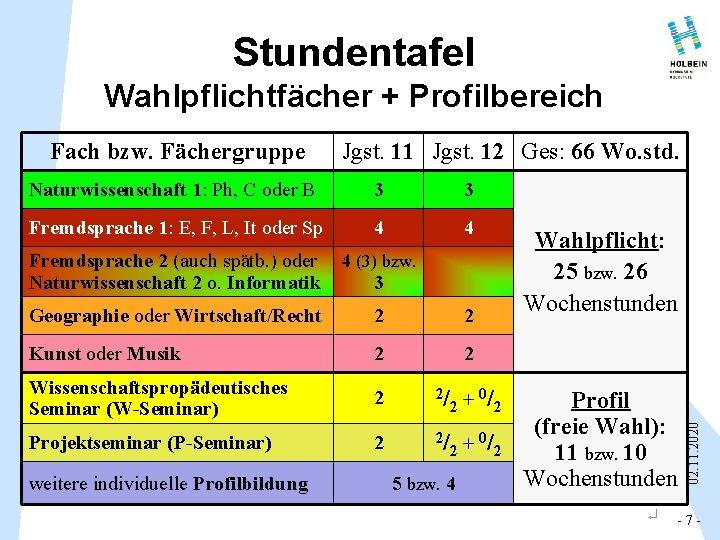 Stundentafel Wahlpflichtfächer + Profilbereich Jgst. 11 Jgst. 12 Ges: 66 Wo. std. Naturwissenschaft 1: