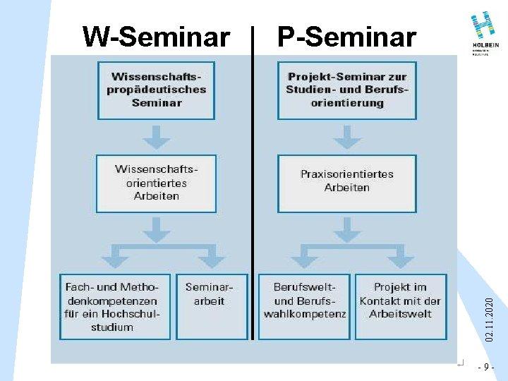 P-Seminar 02. 11. 2020 W-Seminar - 9 -