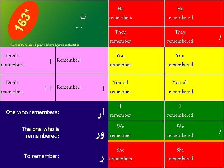 He remembers He remembered They remembered Remember! You all remembered ﺍﺭ ﻭﺭ I remembered