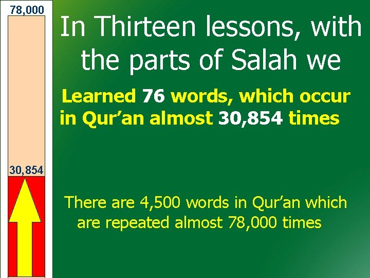78, 000 In Thirteen lessons, with the parts of Salah we Learned 76 words,