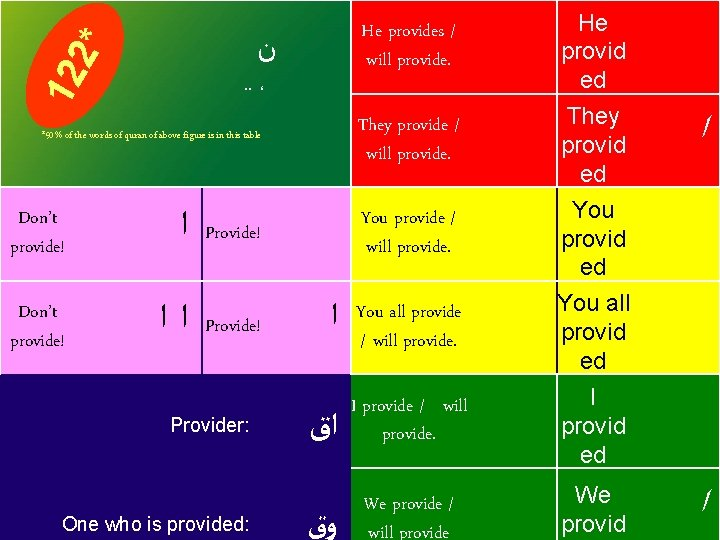 He provides / will provide. 12 2* ﻥ . . ، They provide /
