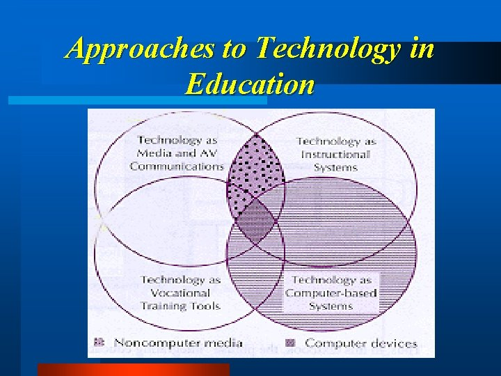 Approaches to Technology in Education