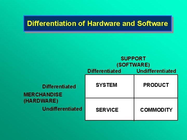 Differentiation of Hardware and Software SUPPORT (SOFTWARE) Differentiated Undifferentiated Differentiated SYSTEM PRODUCT SERVICE COMMODITY