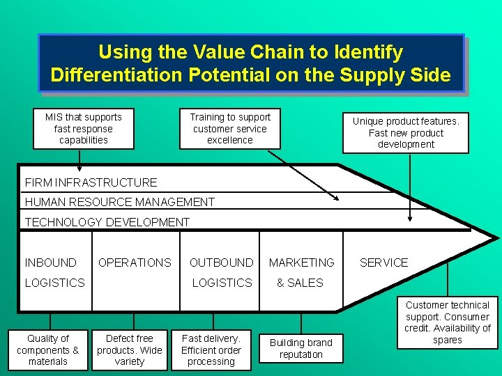 Using the Value Chain to Identify Differentiation Potential on the Supply Side MIS that