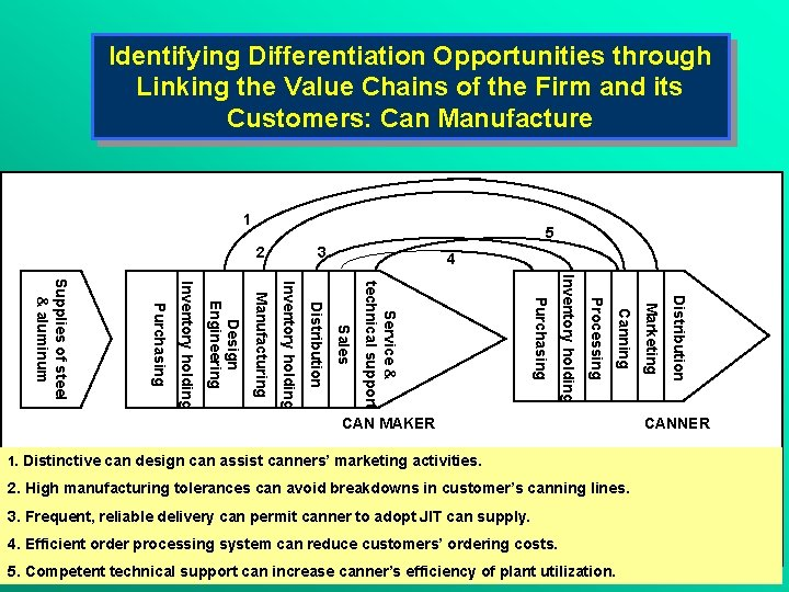 Identifying Differentiation Opportunities through Linking the Value Chains of the Firm and its Customers: