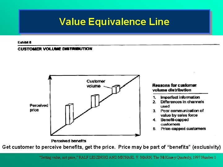 Value Equivalence Line Get customer to perceive benefits, get the price. Price may be