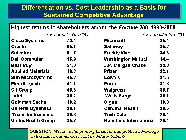 Differentiation vs. Cost Leadership as a Basis for Sustained Competitive Advantage Highest returns to