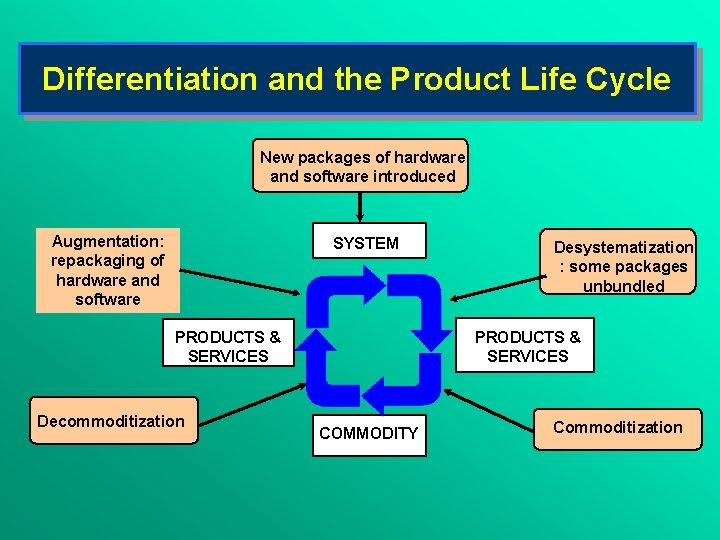 Differentiation and the Product Life Cycle New packages of hardware and software introduced Augmentation: