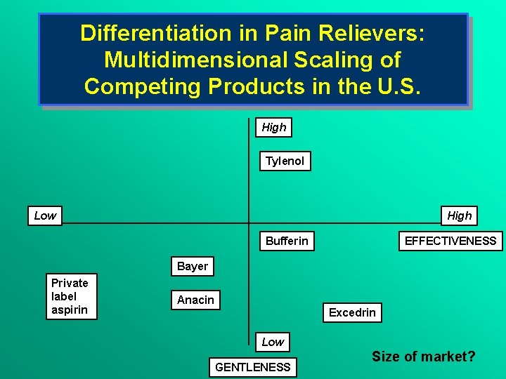 Differentiation in Pain Relievers: Multidimensional Scaling of Competing Products in the U. S. High