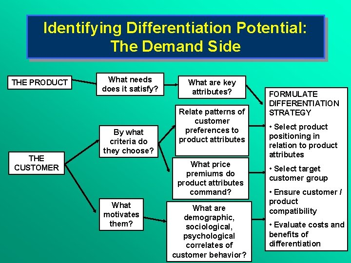 Identifying Differentiation Potential: The Demand Side THE PRODUCT THE CUSTOMER What needs does it
