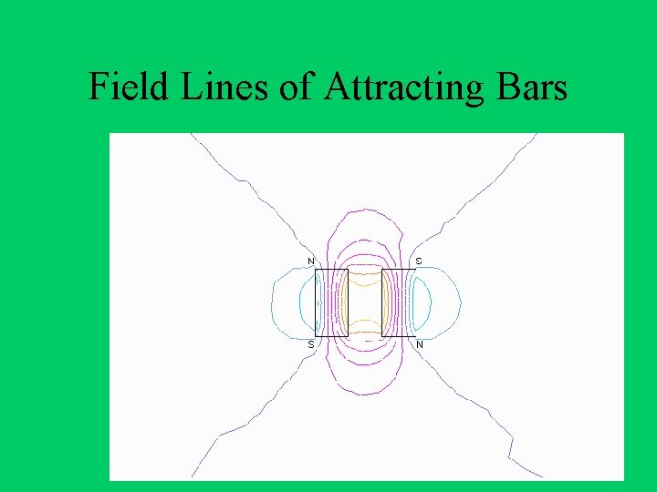 Field Lines of Attracting Bars