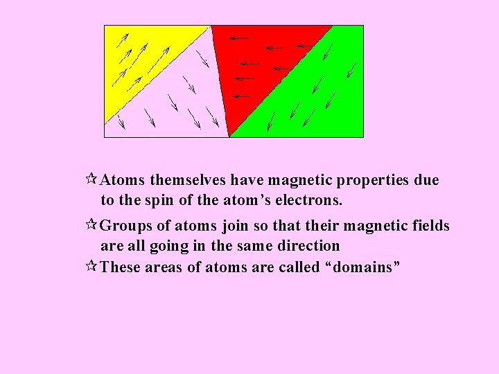 ¶Atoms themselves have magnetic properties due to the spin of the atom's electrons. ¶Groups