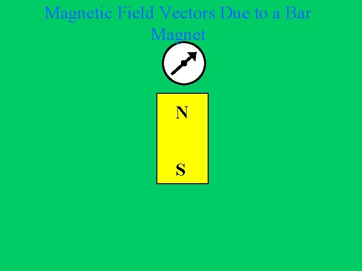 Magnetic Field Vectors Due to a Bar Magnet N S