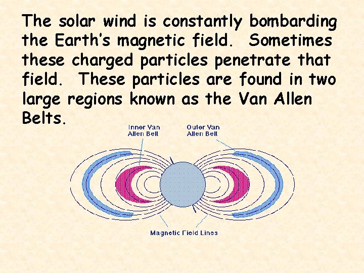 The solar wind is constantly bombarding the Earth's magnetic field. Sometimes these charged particles
